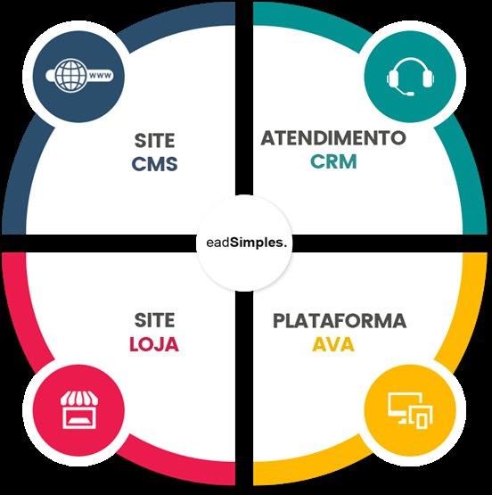 Apresentação da Plataforma eadSimples!